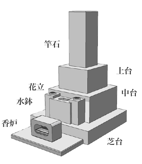 倉敷市石材店 和型墓石の各部名称